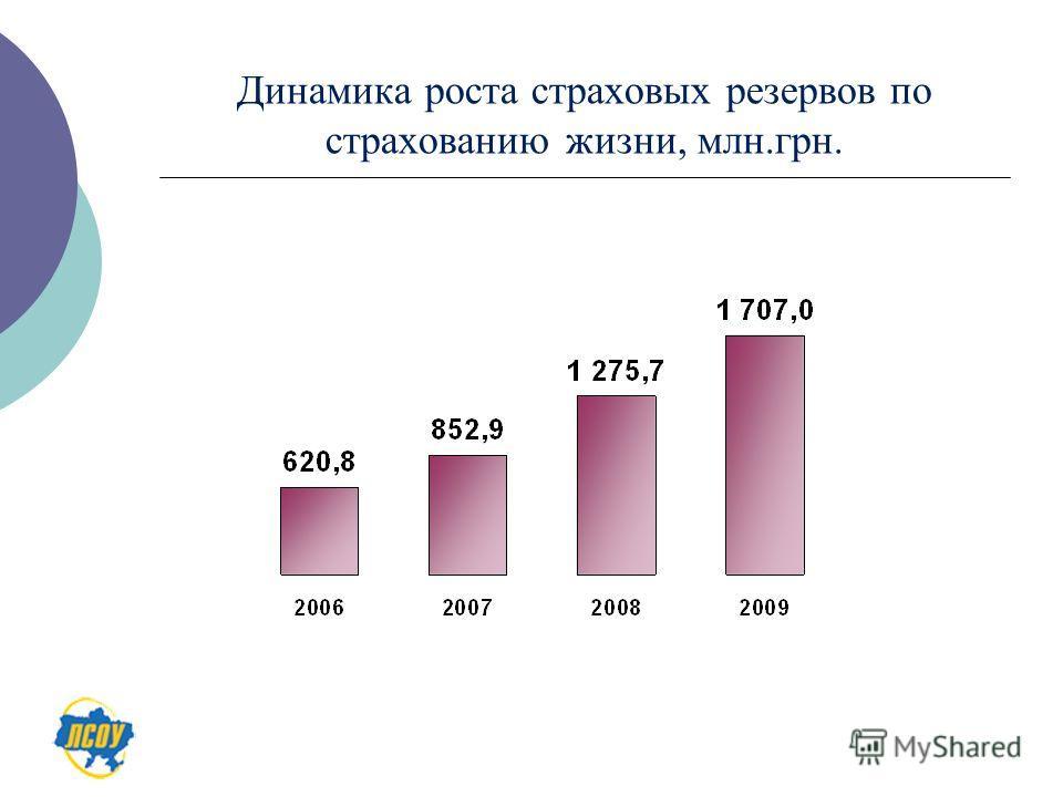 Динамика роста страховых резервов по страхованию жизни, млн.грн.