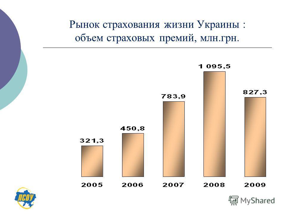 Рынок страхования жизни Украины : объем страховых премий, млн.грн.