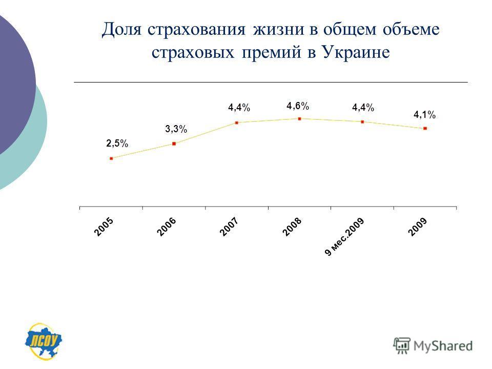 Доля страхования жизни в общем объеме страховых премий в Украине