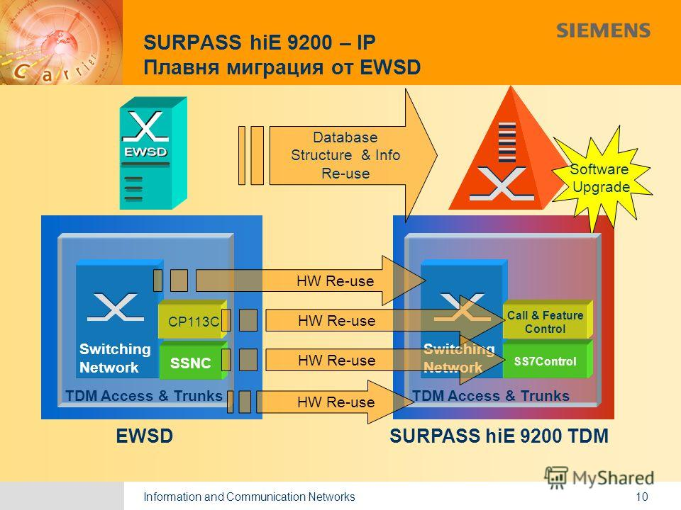Information and Communication Networks 9,825,461,087,64 10,91 6,00 0,00 8,00 10 SURPASS hiE 9200 TDMEWSD Software Upgrade Database Structure & Info Re-use TDM Access & Trunks SwitchingNetwork SSNC CP113C TDM Access & Trunks SwitchingNetwork SS7Contro