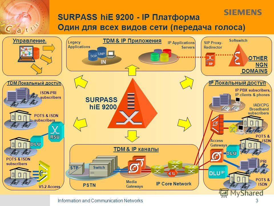 Information and Communication Networks 9,825,461,087,64 10,91 6,00 0,00 8,00 3 SURPASS hiE 9200 - IP Платформа Один для всех видов сети (передача голоса) SURPASS IN SCP LNP Legacy Applications IP Applications Servers TDM & IP Приложения ISDN-PRI subs