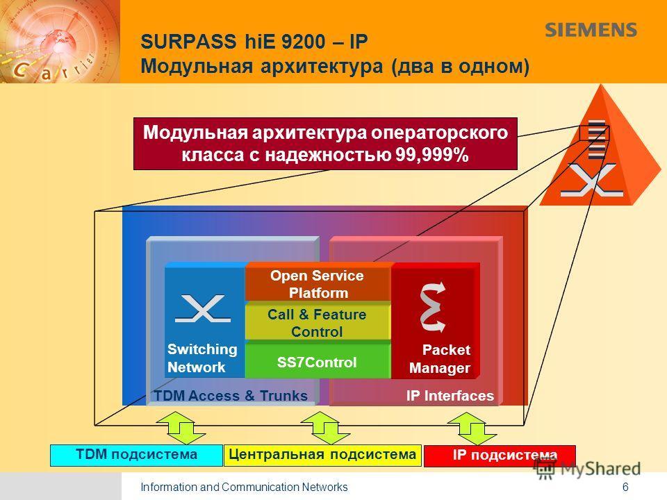 Information and Communication Networks 9,825,461,087,64 10,91 6,00 0,00 8,00 6 TDM Access & Trunks Модульная архитектура операторского класса с надежностью 99,999% SwitchingNetwork TDM подсистема IP Interfaces SURPASS hiE 9200 – IP Модульная архитект
