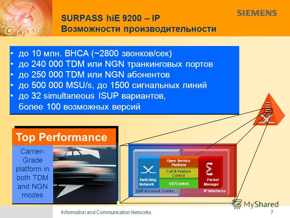 Information and Communication Networks 9,825,461,087,64 10,91 6,00 0,00 8,00 7 TDM Access & Trunks SwitchingNetwork IP Interfaces SS7Control Call & Feature Control Open Service Platform Packet Manager до 10 млн. BHCA (~2800 звонков/сек) до 240 000 TD