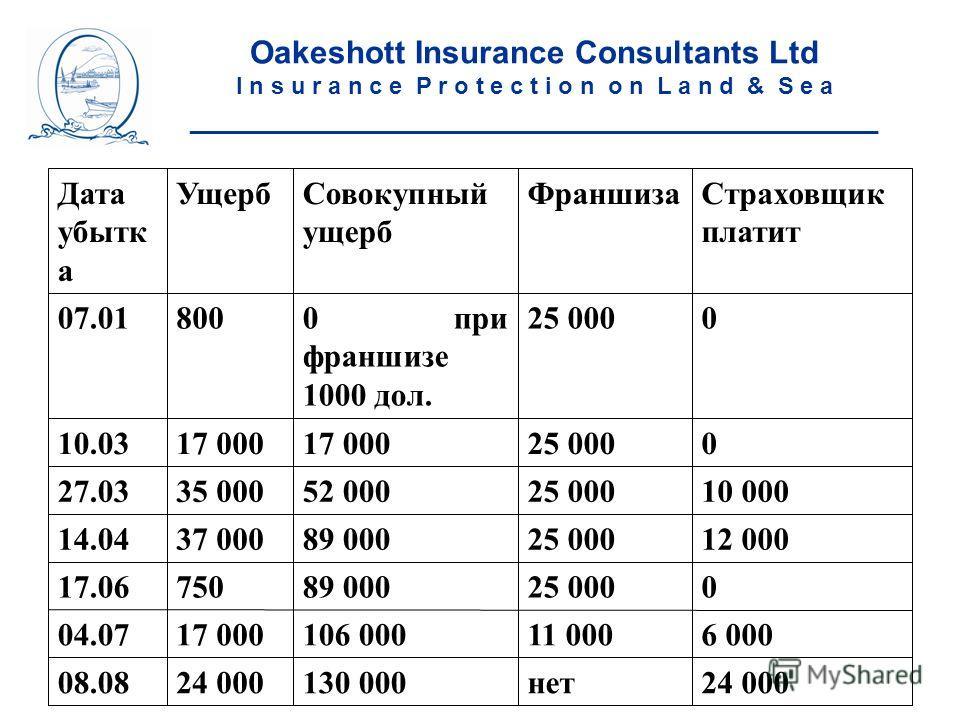 Oakeshott Insurance Consultants Ltd I n s u r a n c e P r o t e c t i o n o n L a n d & S e a ____________________________________________________ 24 000нет130 00024 00008.08 6 00011 000106 00017 00004.07 025 00089 00075017.06 12 00025 00089 00037 00