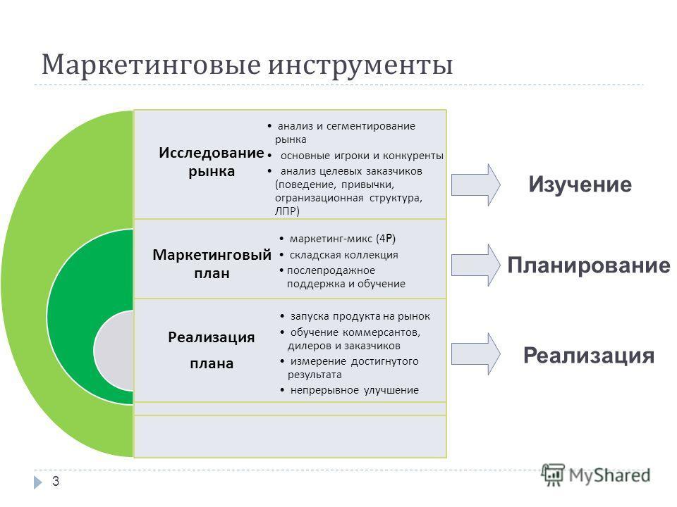 Маркетинговые инструменты Исследование рынка Маркетинговый план Реализация плана анализ и сегментирование рынка основные игроки и конкуренты анализ целевых заказчиков ( поведение, привычки, огранизационная структура, ЛПР ) маркетинг - микс (4P) склад