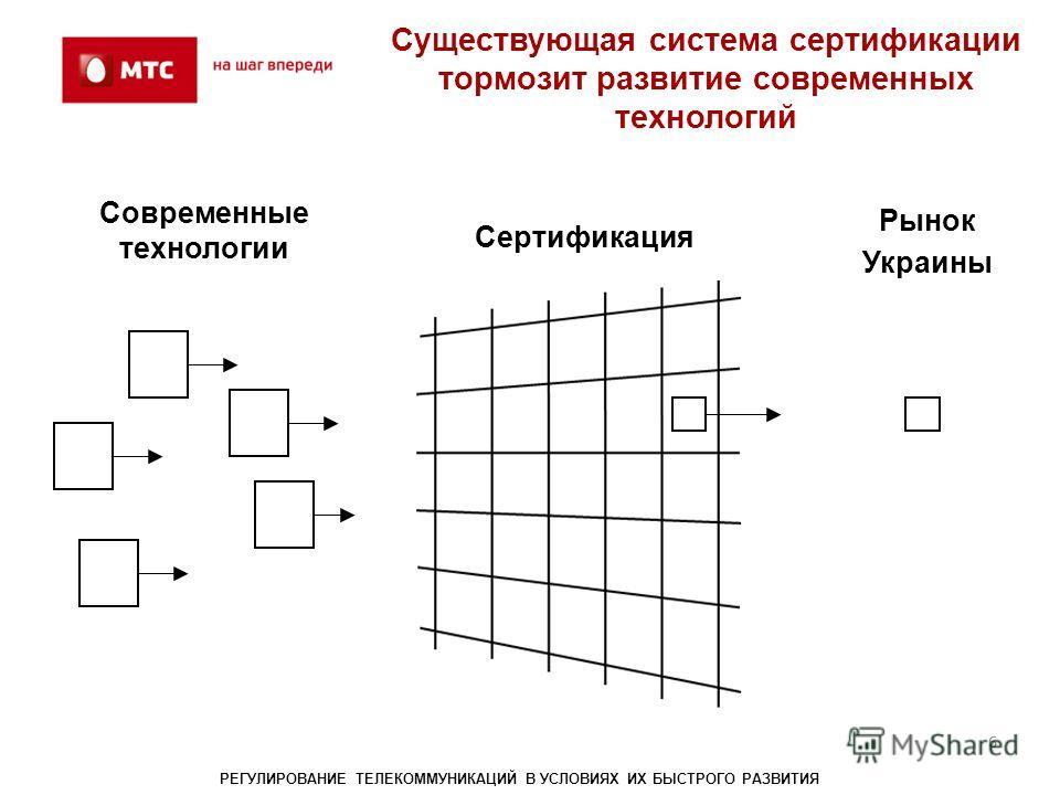 6 Существующая система сертификации тормозит развитие современных технологий 6 РЕГУЛИРОВАНИЕ ТЕЛЕКОММУНИКАЦИЙ В УСЛОВИЯХ ИХ БЫСТРОГО РАЗВИТИЯ Современные технологии Рынок Украины Сертификация