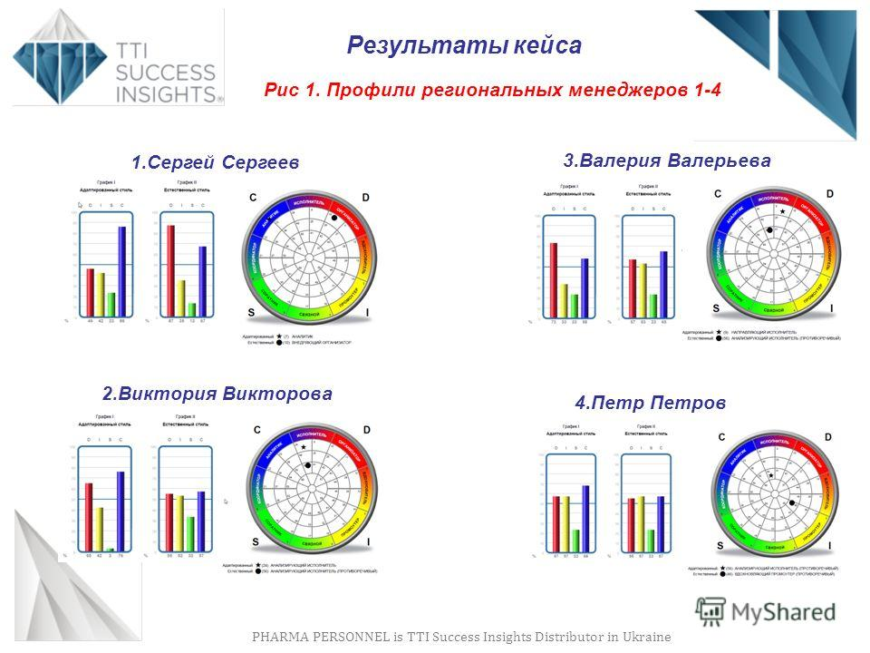PHARMA PERSONNEL is TTI Success Insights Distributor in Ukraine Результаты кейса Рис 1. Профили региональных менеджеров 1-4 4.Петр Петров 3.Валерия Валерьева 2.Виктория Викторова 1.Сергей Сергеев