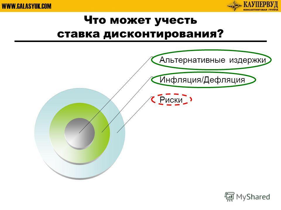 WWW.GALASYUK.COM Что может учесть ставка дисконтирования? Альтернативные издержки Инфляция/Дефляция Риски