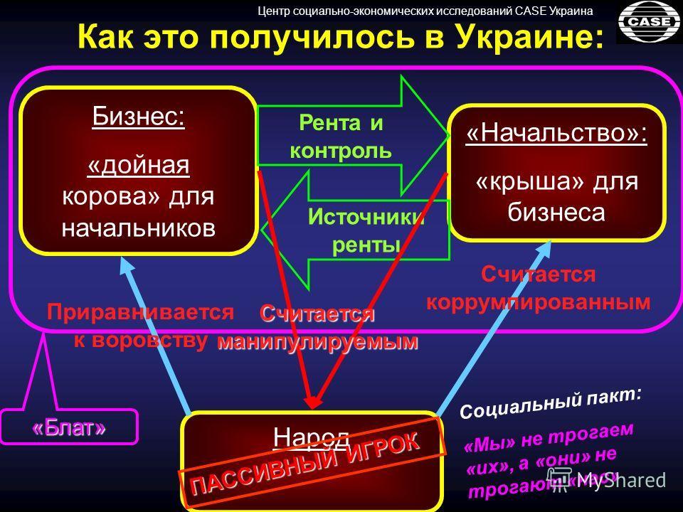 Центр социально-экономических исследований CASE Украина С о ц и а л ь н ы й п а к т : « М ы » н е т р о г а е м « и х », а « о н и » н е т р о г а ю т « н а с » «Блат» Как это получилось в Украине: Бизнес: «дойная корова» для начальников «Начальство»