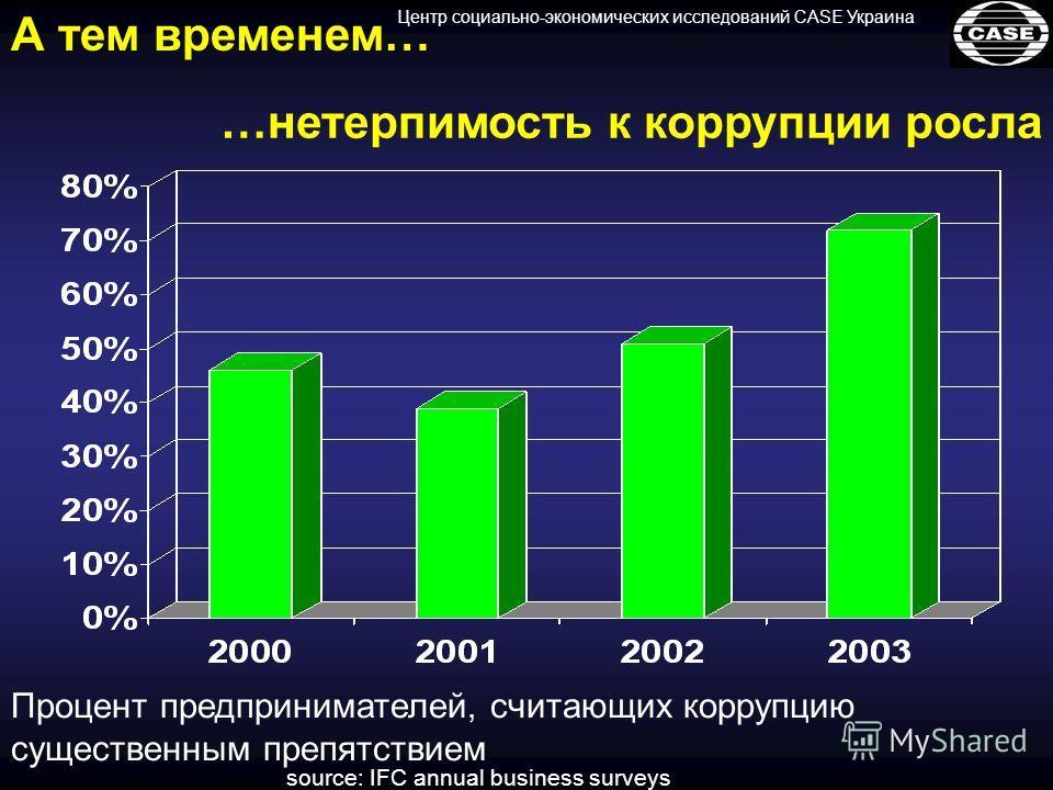 Центр социально-экономических исследований CASE Украина А тем временем… Процент предпринимателей, считающих коррупцию существенным препятствием source: IFC annual business surveys …нетерпимость к коррупции росла