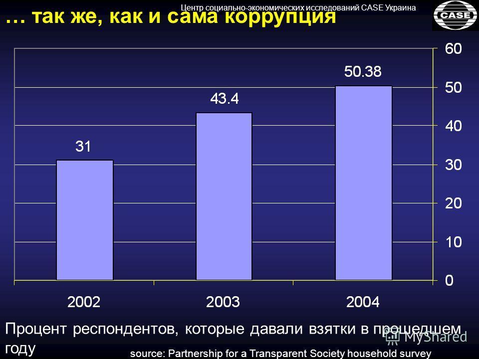 Центр социально-экономических исследований CASE Украина … так же, как и сама коррупция Процент респондентов, которые давали взятки в прошедшем году source: Partnership for a Transparent Society household survey