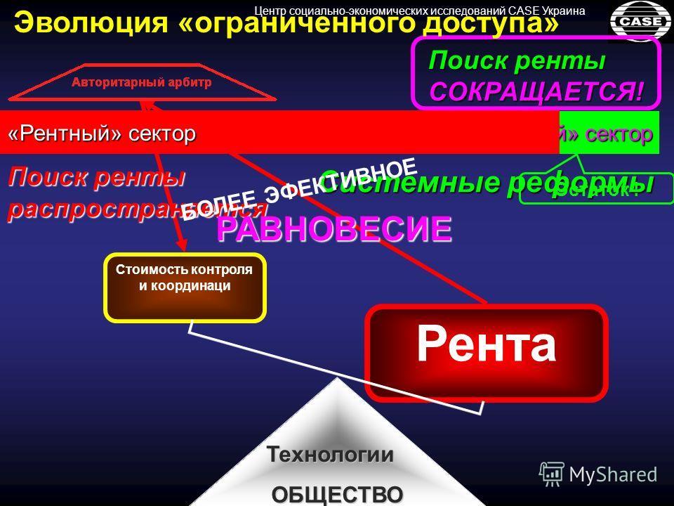Системные реформы ТехнологииОБЩЕСТВО Центр социально-экономических исследований CASE Украина Поиск ренты распространяется РАВНОВЕСИЕ «Открытый» сектор «Рентный» сектор Остаток ! Рента Стоимость контроля и координаци Поиск ренты СОКРАЩАЕТСЯ! БОЛЕЕ ЭФЕ