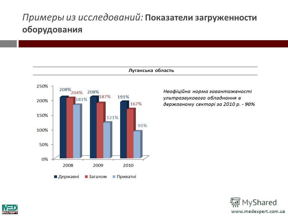 www.medexpert.com.ua Примеры из исследований : Показатели загруженности оборудования