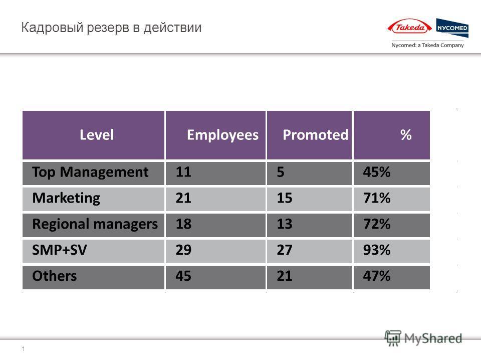 Взаимодействие HR-ов и менеджеров в формировании кадрового резерва HR менеджер Наталия Снимщикова Киев, Февраль 2013