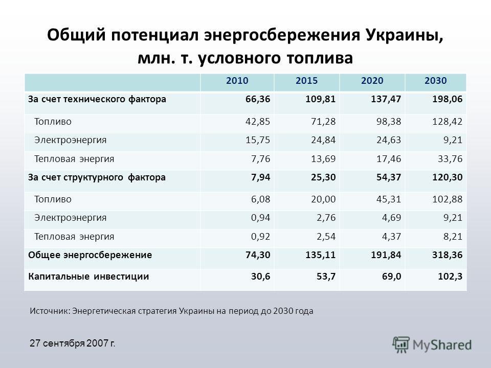 Общий потенциал энергосбережения Украины, млн. т. условного топлива 2010201520202030 За счет технического фактора66,36109,81137,47198,06 Топливо42,8571,2898,38128,42 Электроэнергия15,7524,8424,639,21 Тепловая энергия7,7613,6917,4633,76 За счет структ