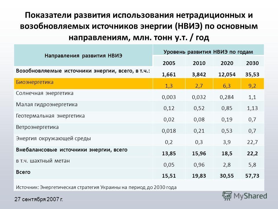 Показатели развития использования нетрадиционных и возобновляемых источников энергии (НВИЭ) по основным направлениям, млн. тонн у.т. / год Направления развития НВИЭ Уровень развития НВИЭ по годам 2005201020202030 Возобновляемые источники энергии, все