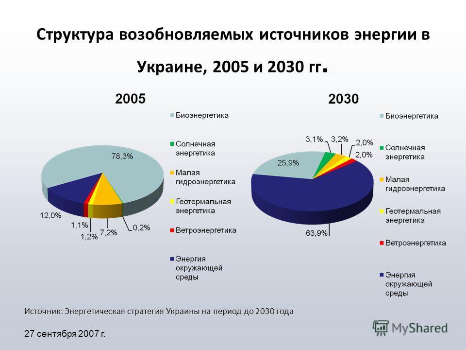 Структура возобновляемых источников энергии в Украине, 2005 и 2030 гг. 27 сентября 2007 г. Источник: Энергетическая стратегия Украины на период до 2030 года