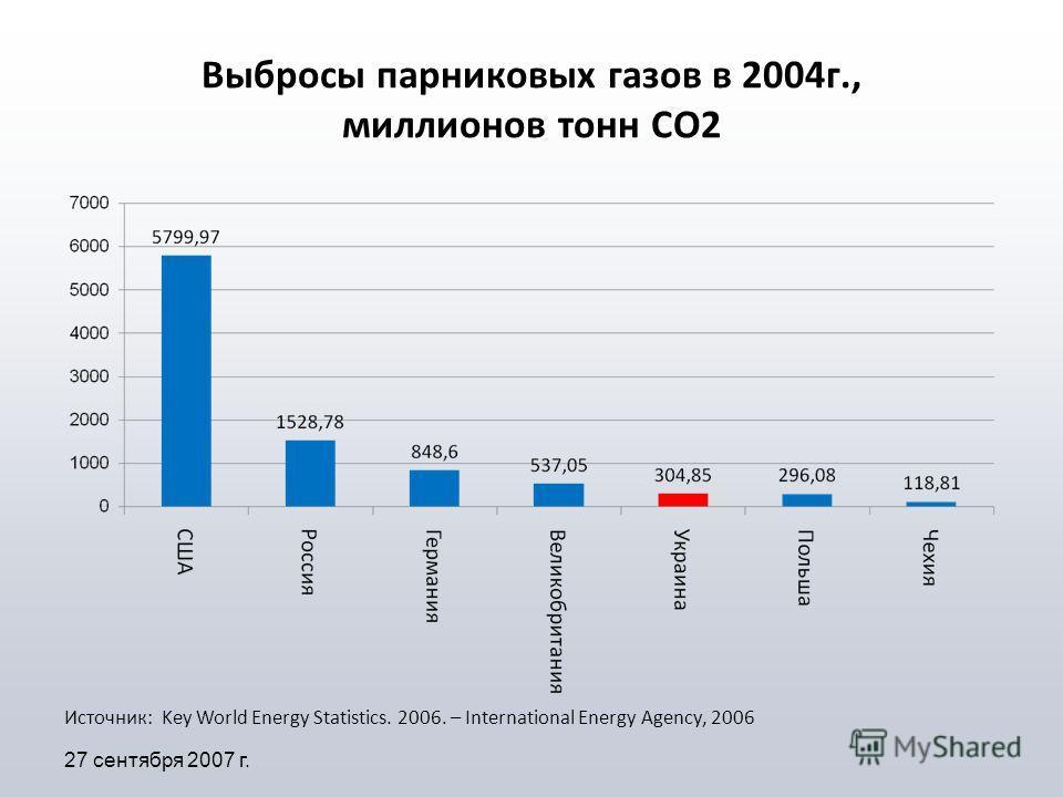 Выбросы парниковых газов в 2004г., миллионов тонн СО2 27 сентября 2007 г. Источник: Key World Energy Statistics. 2006. – International Energy Agency, 2006