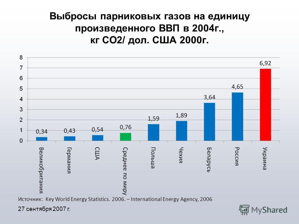 Выбросы парниковых газов на единицу произведенного ВВП в 2004г., кг СО2/ дол. США 2000г. 27 сентября 2007 г. Источник: Key World Energy Statistics. 2006. – International Energy Agency, 2006