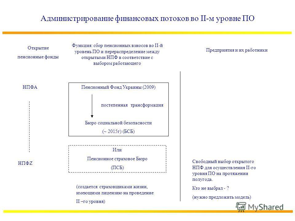 Администрирование финансовых потоков во II-м уровне ПО Открытие пенсионные фонды НПФА НПФZ Функция: сбор пенсионных взносов во II-й уровень ПО и перераспределение между открытыми НПФ в соответствие с выбором работающего Пенсионный Фонд Украины (2009)