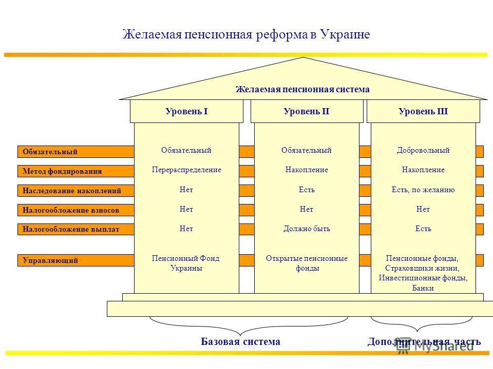 Желаемая пенсионная реформа в Украине Обязательный Метод фондирования Наследование накоплений Налогообложение взносов Налогообложение выплат Управляющий Обязательный Перераспределение Нет Пенсионный Фонд Украины Обязательный Накопление Есть Нет Должн