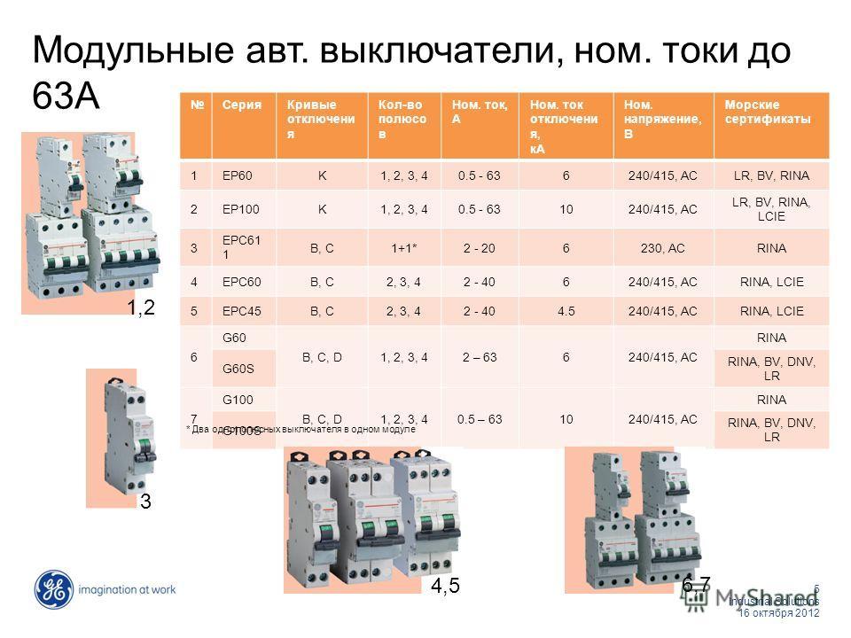 5 Industrial Solutions 16 октября 2012 Модульные авт. выключатели, ном. токи до 63А СерияКривые отключени я Кол-во полюсо в Ном. ток, А Ном. ток отключени я, кА Ном. напряжение, В Морские сертификаты 1EP60K1, 2, 3, 40.5 - 636240/415, АСLR, BV, RINA 2