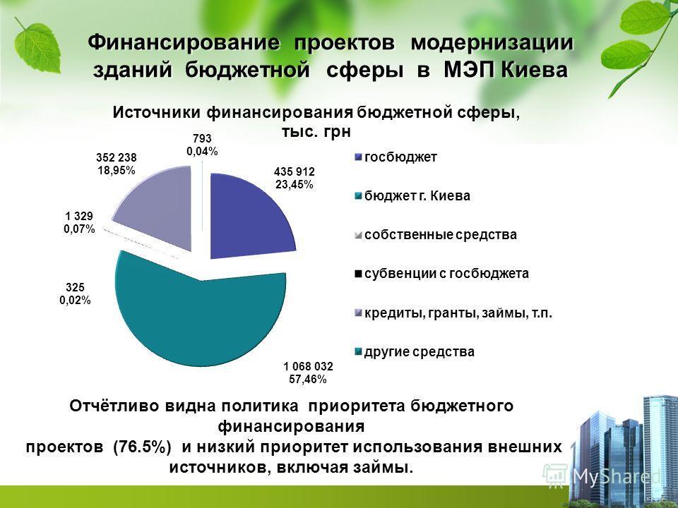 Финансирование проектов модернизации зданий бюджетной сферы в МЭП Киева Отчётливо видна политика приоритета бюджетного финансирования проектов (76.5%) и низкий приоритет использования внешних источников, включая займы.
