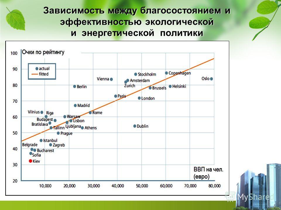 Зависимость между благосостоянием и эффективностью экологической и энергетической политики