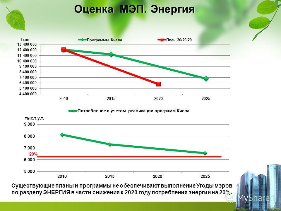 Оценка МЭП. Энергия Существующие планы и программы не обеспечивают выполнение Угоды мэров по разделу ЭНЕРГИЯ в части снижения к 2020 году потребления энергии на 20%.