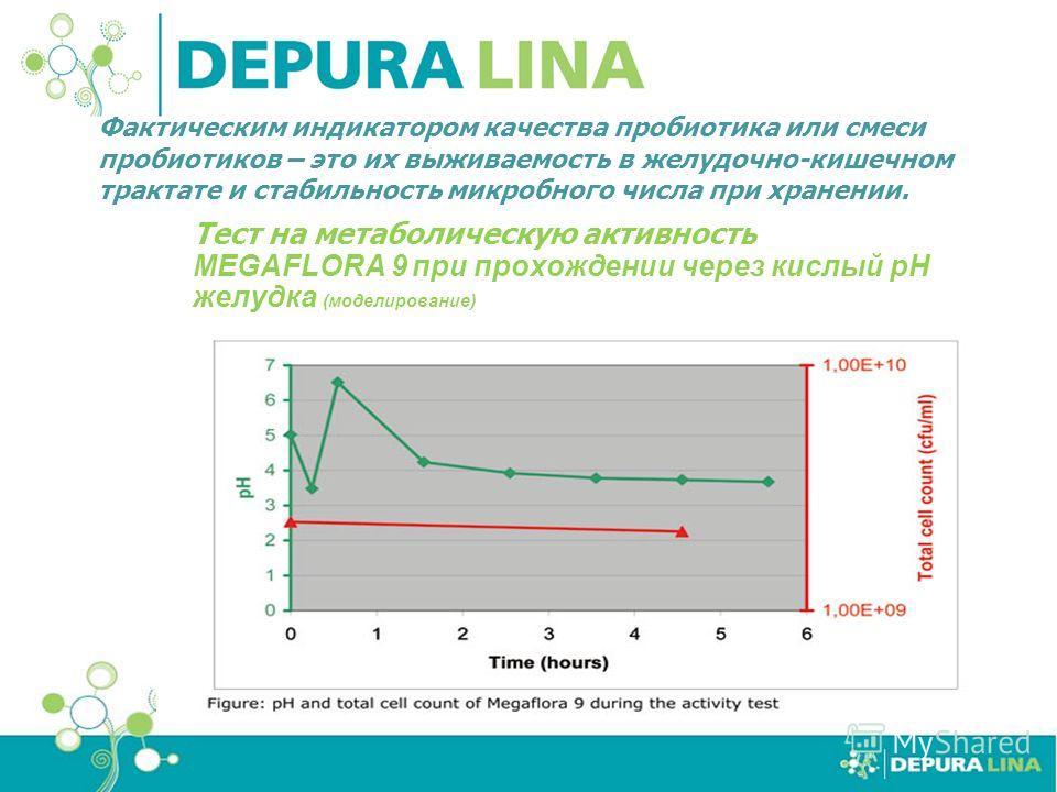 Тест на метаболическую активность MEGAFLORA 9 при прохождении через кислый pH желудка (моделирование) Фактическим индикатором качества пробиотика или смеси пробиотиков – это их выживаемость в желудочно-кишечном трактате и стабильность микробного числ