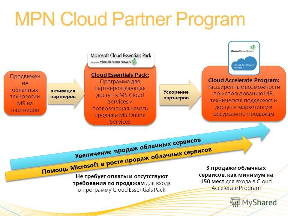 Cloud Essentials Pack: Программа для партнеров, дающая доступ к MS Cloud Services и позволяющая начать продажи MS Online Services Cloud Essentials Pack: Программа для партнеров, дающая доступ к MS Cloud Services и позволяющая начать продажи MS Online