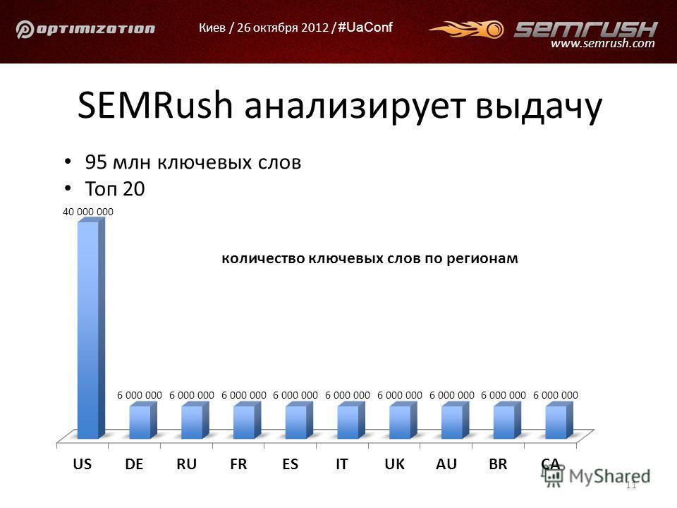Киев / 26 октября 2012 / #UaConf www.semrush.com SEMRush анализирует выдачу 95 млн ключевых слов Топ 20 11