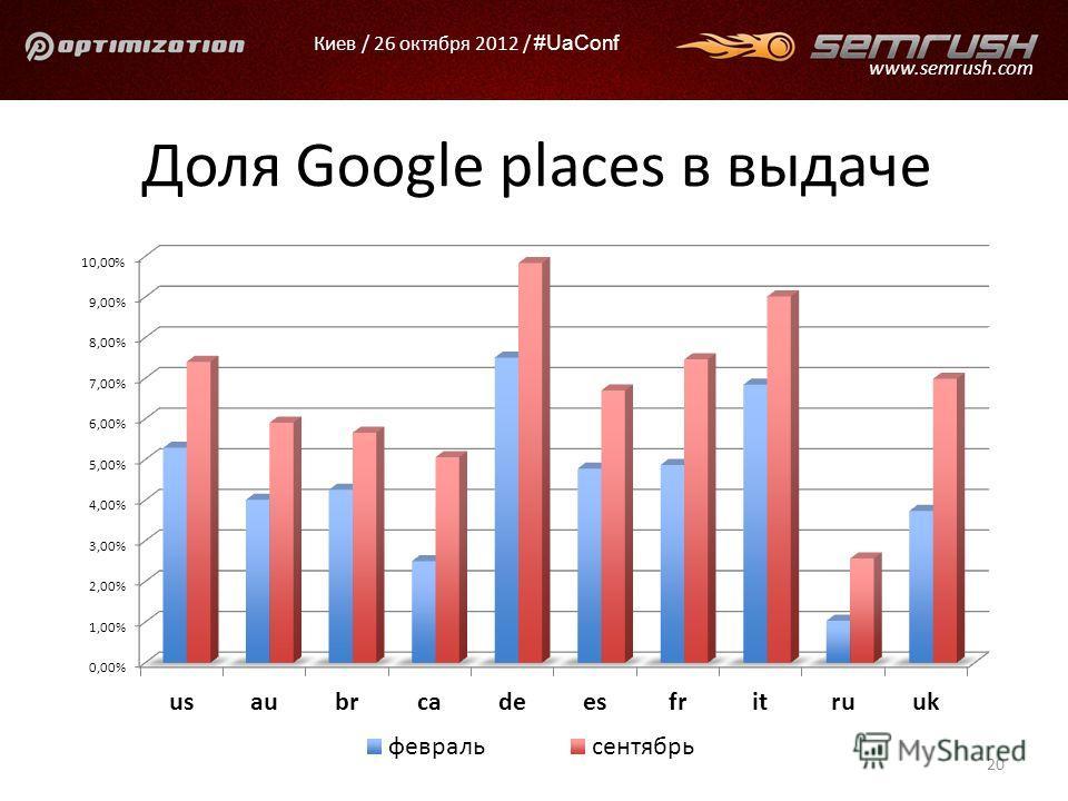 Киев / 26 октября 2012 / #UaConf www.semrush.com Доля Google places в выдаче 20