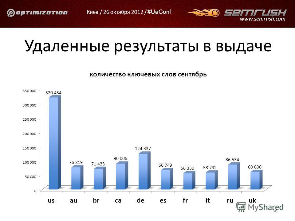 Киев / 26 октября 2012 / #UaConf www.semrush.com Удаленные результаты в выдаче 36