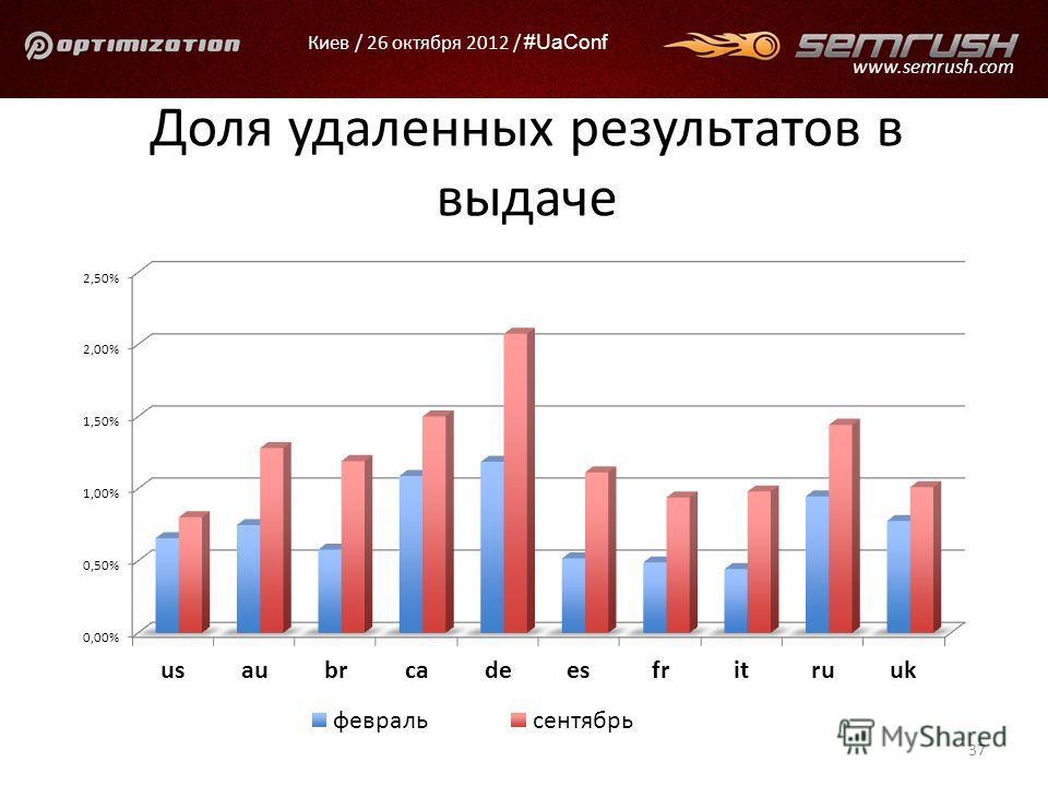 Киев / 26 октября 2012 / #UaConf www.semrush.com Доля удаленных результатов в выдаче 37