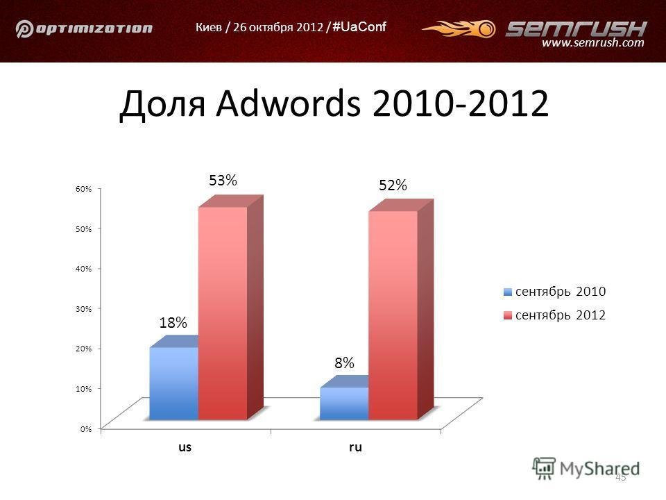 Киев / 26 октября 2012 / #UaConf www.semrush.com Доля Adwords 2010-2012 45