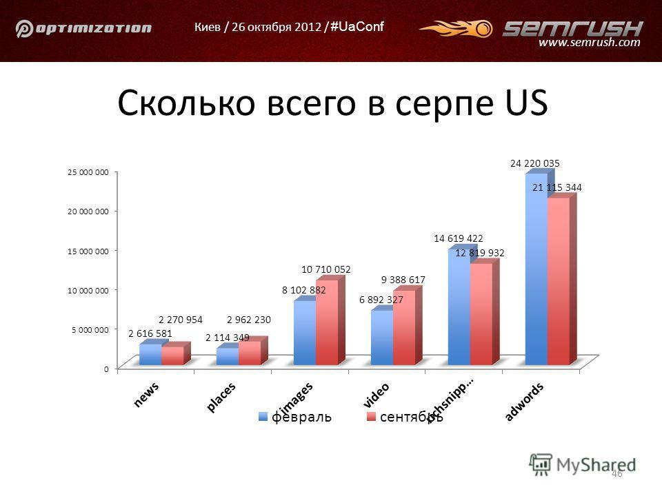 Киев / 26 октября 2012 / #UaConf www.semrush.com Сколько всего в серпе US 46