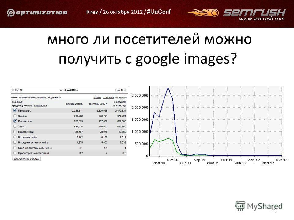 Киев / 26 октября 2012 / #UaConf www.semrush.com много ли посетителей можно получить с google images? 49