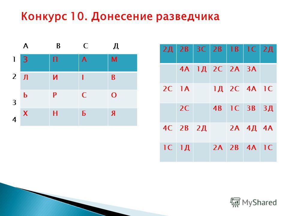 Конкурс 10. Донесение разведчика 2Д2В3С2В1В1С2Д 4А1Д2С2А3А 2С1А1Д2С4А1С 2С4В1С3В3Д 4С2В2Д2А4Д4А 1С1Д2А2В4А1С З ПАМ ЛИІВ ЬРСО ХНБЯ А В С Д 12341234