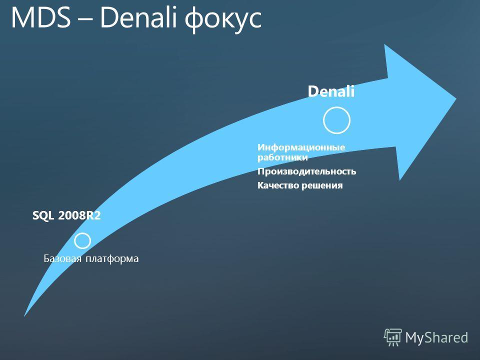 SQL 2008R2 Базовая платформа Denali Информационные работники Производительность Качество решения