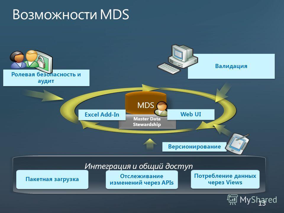 Возможности MDS 13 MDS Excel Add-In Web UI Интеграция и общий доступ Пакетная загрузка Потребление данных через Views Отслеживание изменений через APIs Ролевая безопасность и аудит Валидация Версионирование