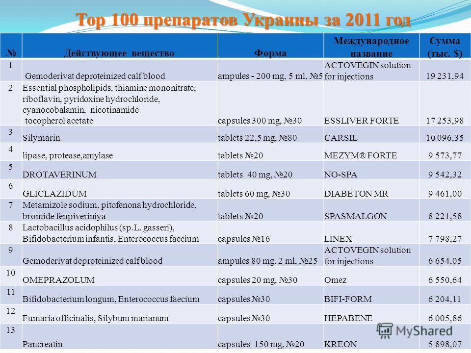 Тор 100 препаратов Украины за 2011 год Действующее веществоФорма Международное название Сумма (тыс. $) 1 Gemoderivat deproteinized calf bloodampules - 200 mg, 5 ml, 5 ACTOVEGIN solution for injections19 231,94 2 Essential phospholipids, thiamine mono