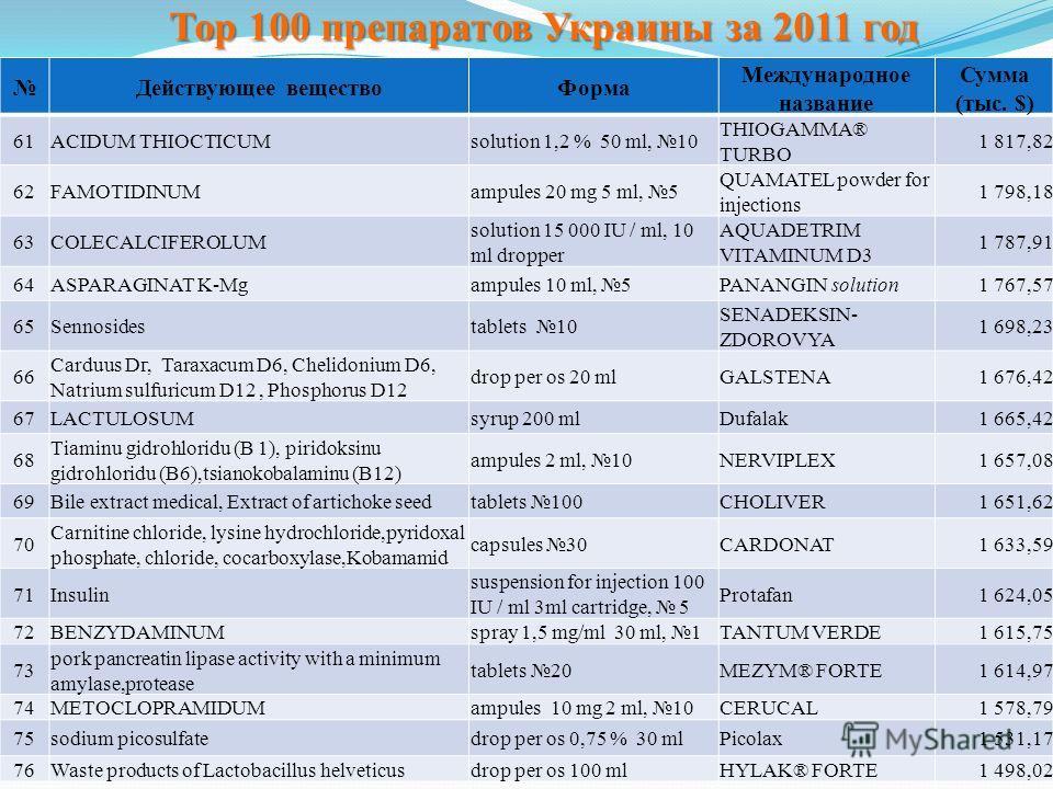 Тор 100 препаратов Украины за 2011 год Действующее веществоФорма Международное название Сумма (тыс. $) 61ACIDUM THIOCTICUMsolution 1,2 % 50 ml, 10 THIOGAMMA® TURBO 1 817,82 62FAMOTIDINUMampules 20 mg 5 ml, 5 QUAMATEL powder for injections 1 798,18 63
