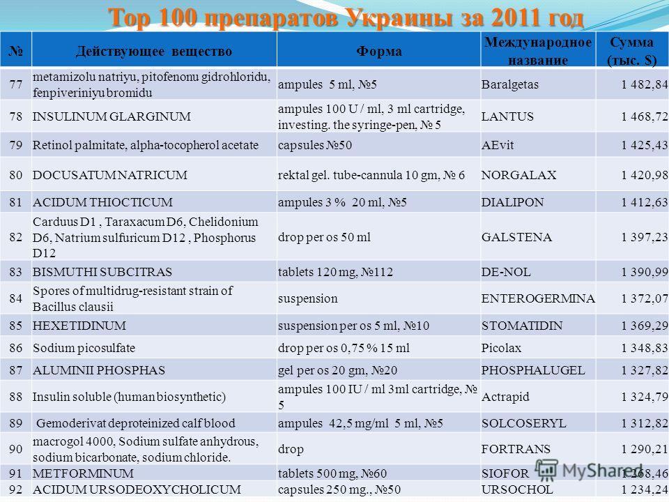 Тор 100 препаратов Украины за 2011 год Действующее веществоФорма Международное название Сумма (тыс. $) 77 metamіzolu natrіyu, pіtofenonu gіdrohloridu, fenpіverinіyu bromіdu ampules 5 ml, 5Baralgetas1 482,84 78INSULINUM GLARGINUM ampules 100 U / ml, 3