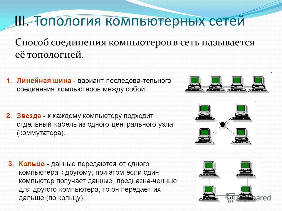 ІІІ. Топология компьютерных сетей Способ соединения компьютеров в сеть называется её топологией. 1.Линейная шина - вариант последова-тельного соединения компьютеров между собой. 2.Звезда - к каждому компьютеру подходит отдельный кабель из одного цент