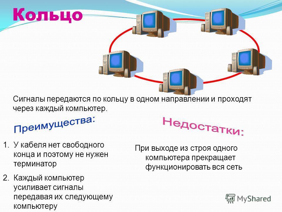 Кольцо Сигналы передаются по кольцу в одном направлении и проходят через каждый компьютер. 1.У кабеля нет свободного конца и поэтому не нужен терминатор 2.Каждый компьютер усиливает сигналы передавая их следующему компьютеру При выходе из строя одног