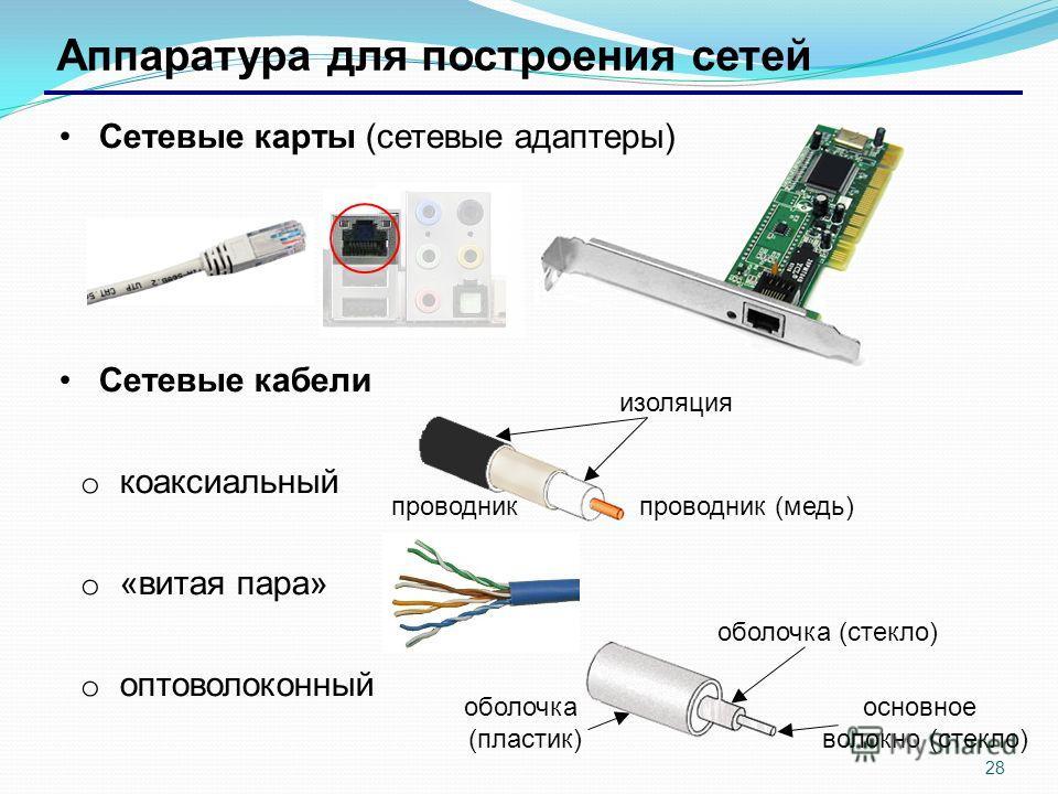 28 Аппаратура для построения сетей Сетевые карты (сетевые адаптеры) Сетевые кабели o коаксиальный o «витая пара» o оптоволоконный изоляция проводник (медь)проводник оболочка (стекло) оболочка (пластик) основное волокно (стекло)