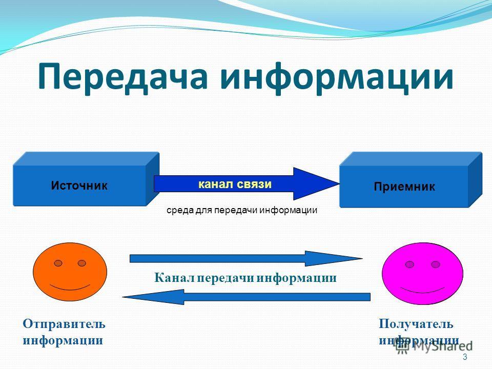 Передача информации 3 Источник Приемник канал связи среда для передачи информации Получатель информации Отправитель информации Канал передачи информации
