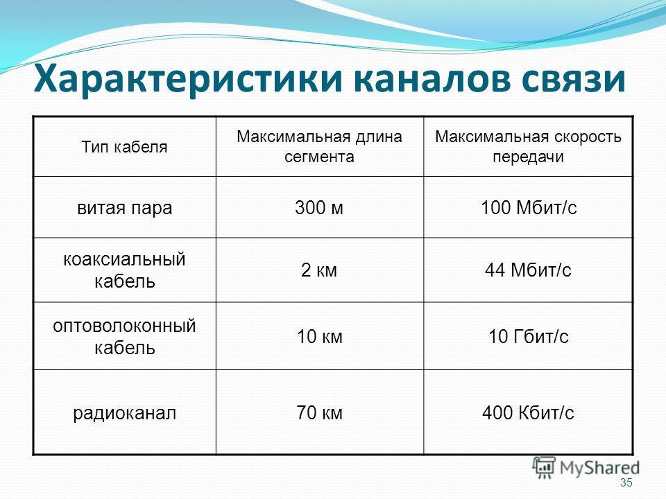 Характеристики каналов связи Тип кабеля Максимальная длина сегмента Максимальная скорость передачи витая пара300 м100 Мбит/с коаксиальный кабель 2 км44 Мбит/с оптоволоконный кабель 10 км10 Гбит/с радиоканал70 км400 Кбит/с 35