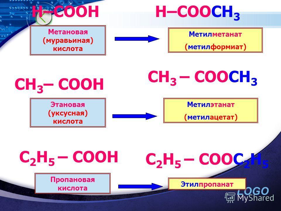 LOGO H–COOH H–COOCH 3 CH 3 – COOH C 2 H 5 – COOH CH 3 – COOCH 3 C 2 H 5 – COOC 2 H 5 Метановая (муравьиная) кислота Метилметанат (метилформиат) Этановая (уксусная) кислота Пропановая кислота Метилэтанат (метилацетат) Этилпропанат